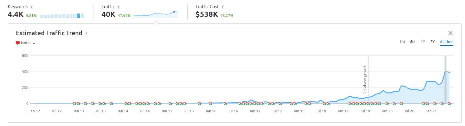 National SEO Packages Case Study